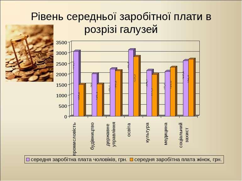 Рівень середньої заробітної плати в розрізі галузей