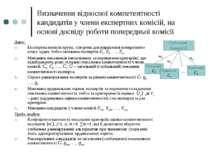 Визначення відносної компетентності кандидатів у члени експертних комісій, на...