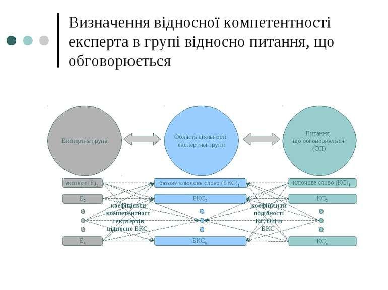 Визначення відносної компетентності експерта в групі відносно питання, що обг...