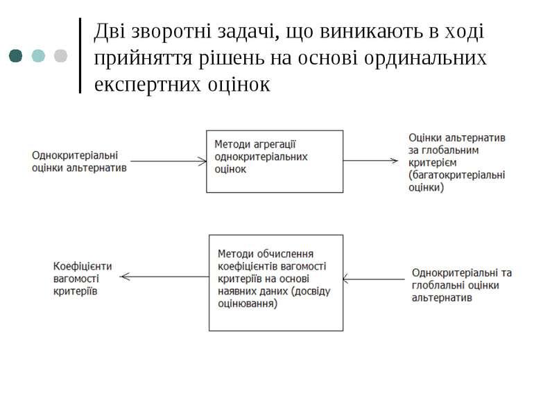 Дві зворотні задачі, що виникають в ході прийняття рішень на основі ординальн...