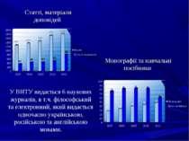 Статті, матеріали доповідей Монографії та навчальні посібники У ВНТУ видаєтьс...