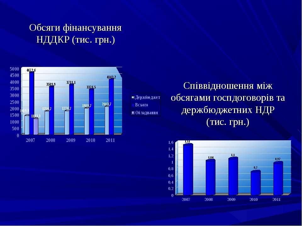 Обсяги фінансування НДДКР (тис. грн.) Співвідношення між обсягами госпдоговор...