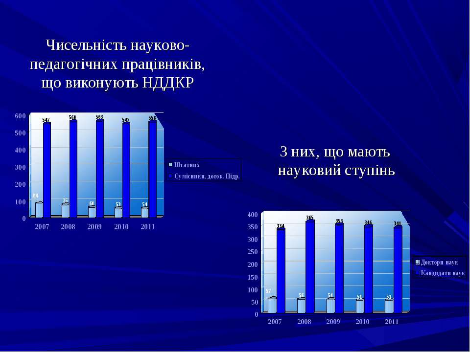 Чисельність науково-педагогічних працівників, що виконують НДДКР З них, що ма...