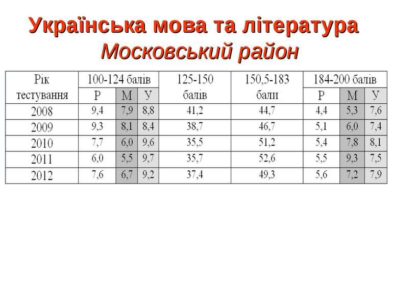 Українська мова та література Московський район