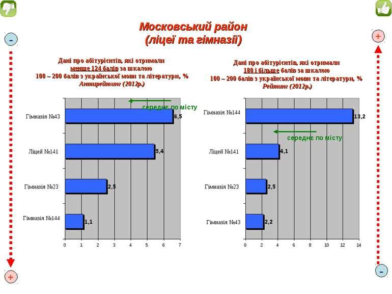 Дані про абітурієнтів, які отримали менше 124 балів за шкалою 100 – 200 балів...