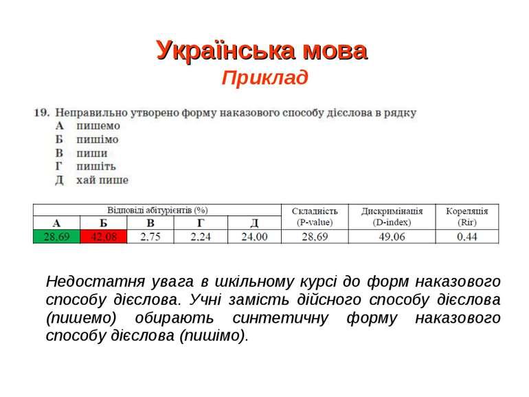 Українська мова Приклад Недостатня увага в шкільному курсі до форм наказового...
