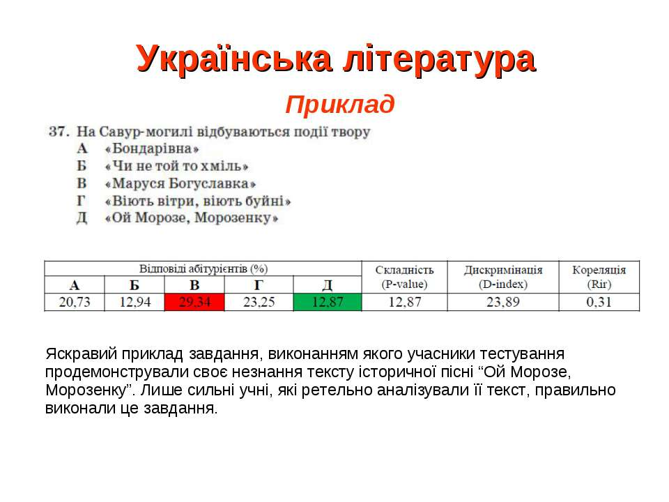 Українська література Приклад Яскравий приклад завдання, виконанням якого уча...