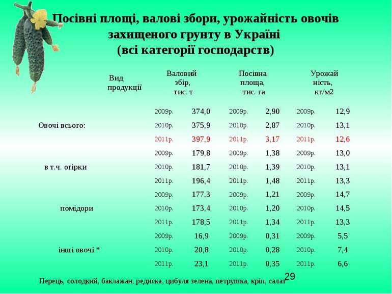 Посівні площі, валові збори, урожайність овочів захищеного грунту в Україні (...