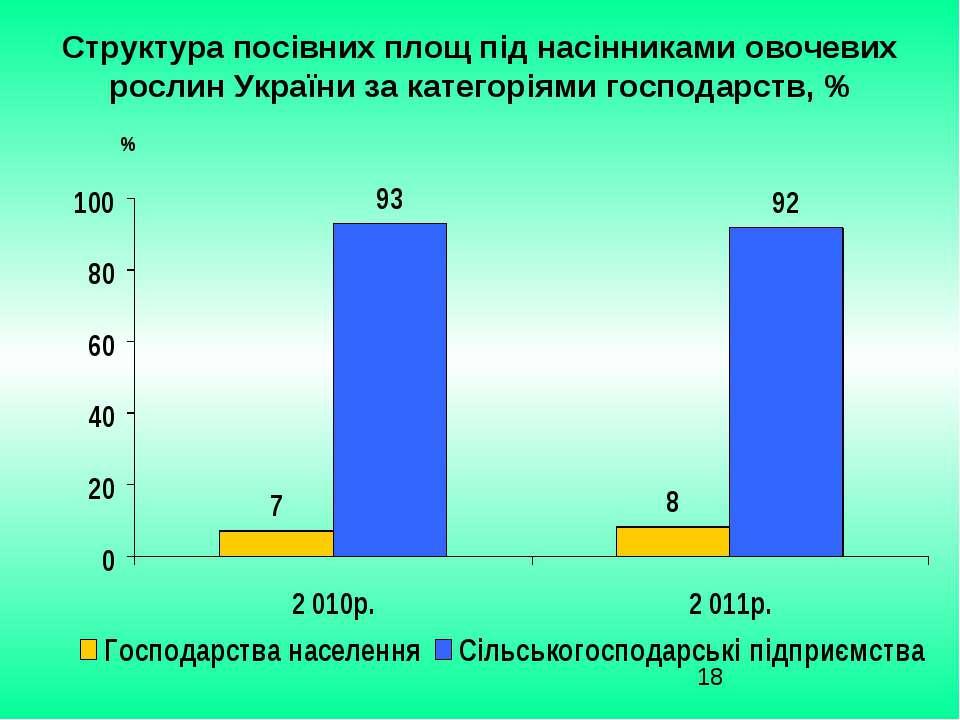 Структура посівних площ під насінниками овочевих рослин України за категоріям...