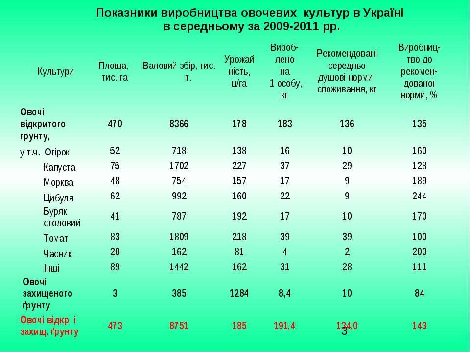 Показники виробництва овочевих культур в Україні в середньому за 2009-2011 рр...