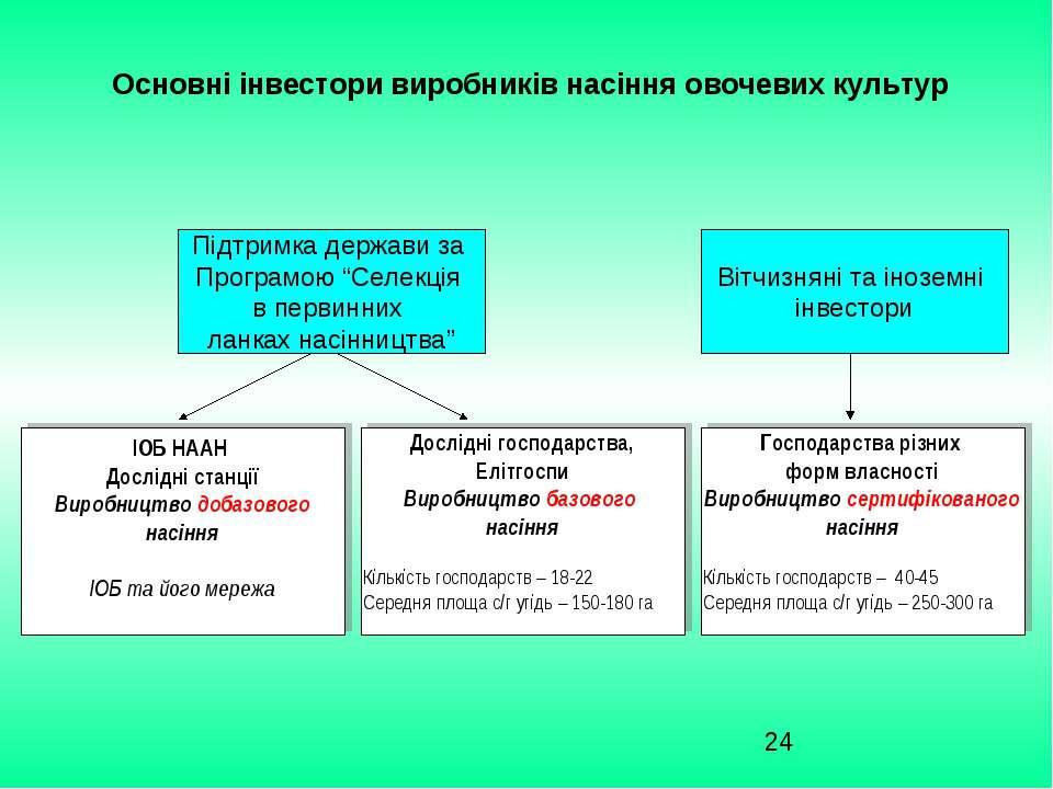 Основні інвестори виробників насіння овочевих культур ІОБ НААН Дослідні станц...