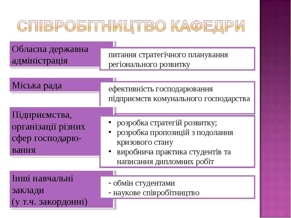 Обласна державна адміністрація Міська рада питання стратегічного планування р...