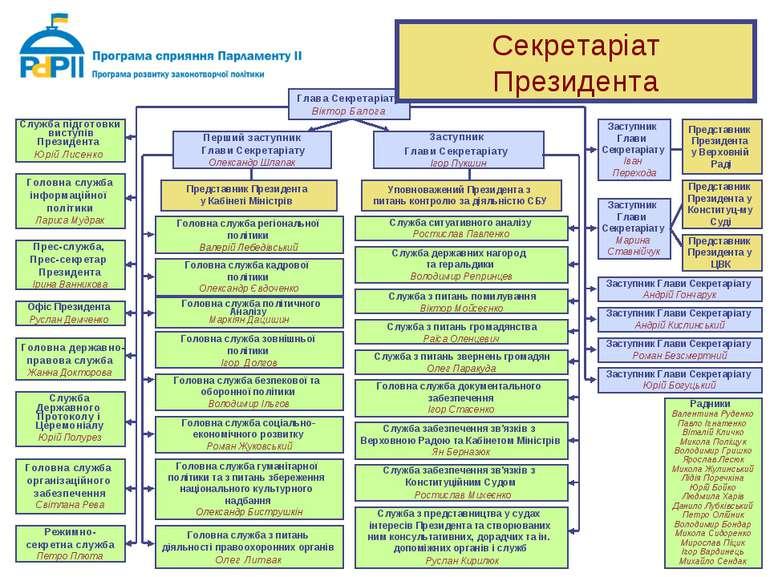 Глава Секретаріату Віктор Балога Перший заступник Глави Секретаріату Олександ...