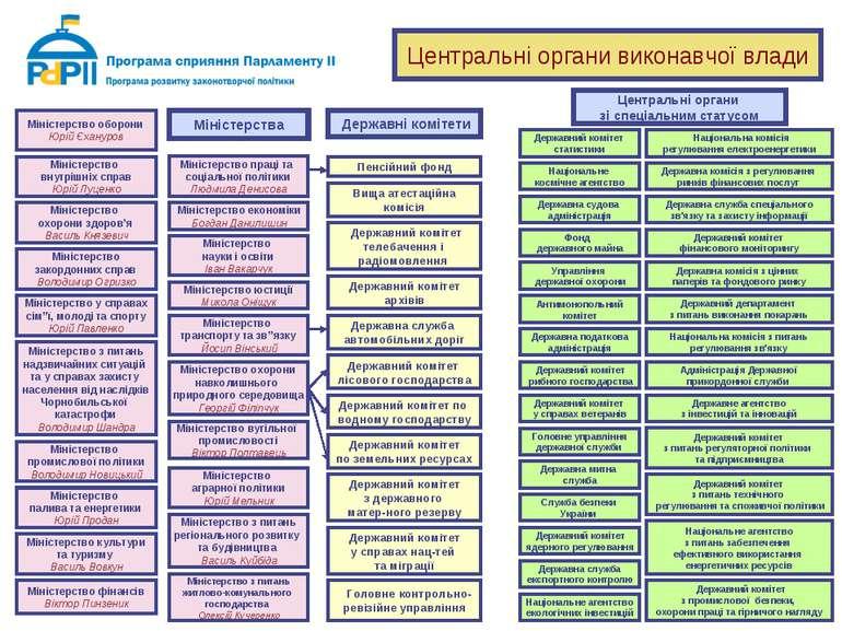 Міністерства Міністерство внутрішніх справ Юрій Луценко Міністерство з питань...
