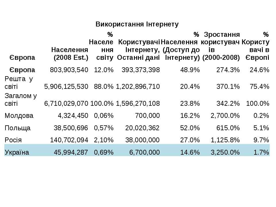 Використання Інтернету Європа Населення (2008 Est.) % Населення світу Користу...