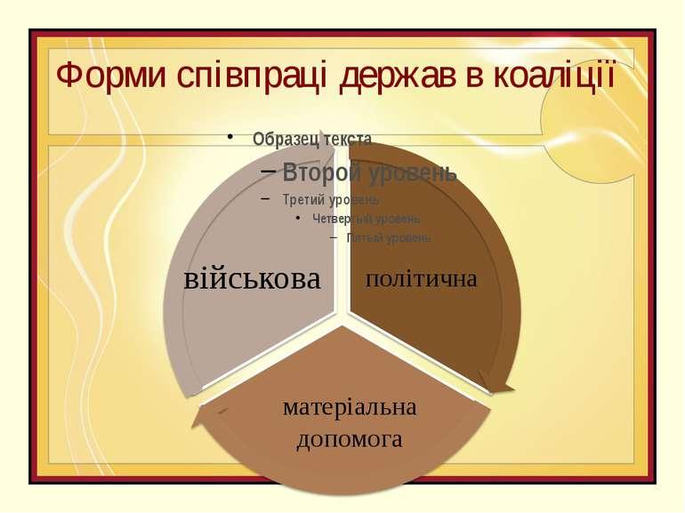 Форми співпраці держав в коаліції військова матеріальна допомога політична