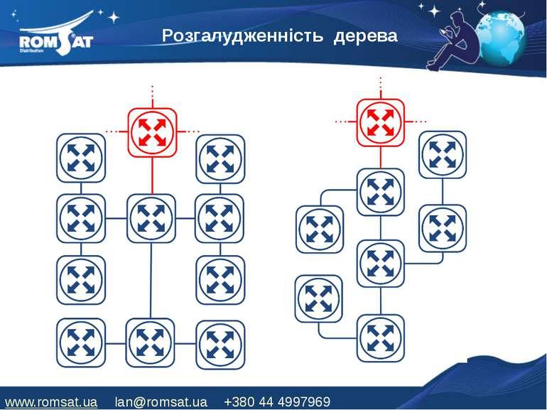 Розгалудженність дерева www.romsat.ua lan@romsat.ua +380 44 4997969