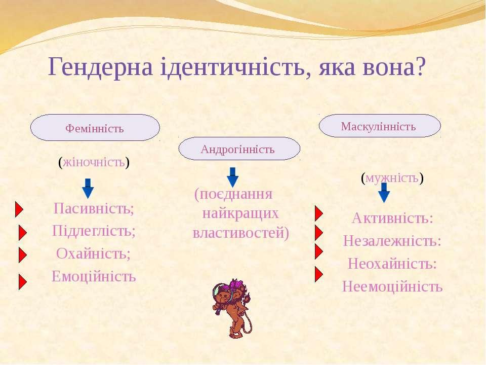 (жіночність) Пасивність; Підлеглість; Охайність; Емоційність Гендерна ідентич...