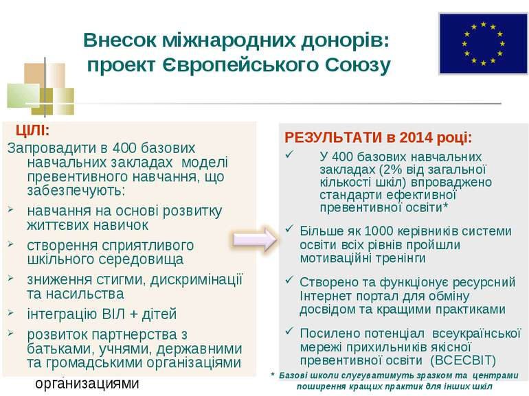 Внесок міжнародних донорів: проект Європейського Союзу РЕЗУЛЬТАТИ в 2014 році...