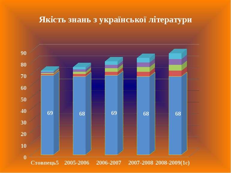 Якість знань з української літератури
