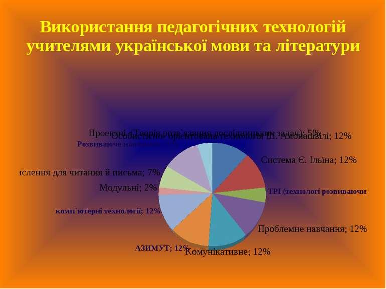 Використання педагогічних технологій учителями української мови та літератури