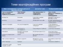 Теми кваліфікаційних програм Теми за напрямкамислужбової діяльності (функціон...