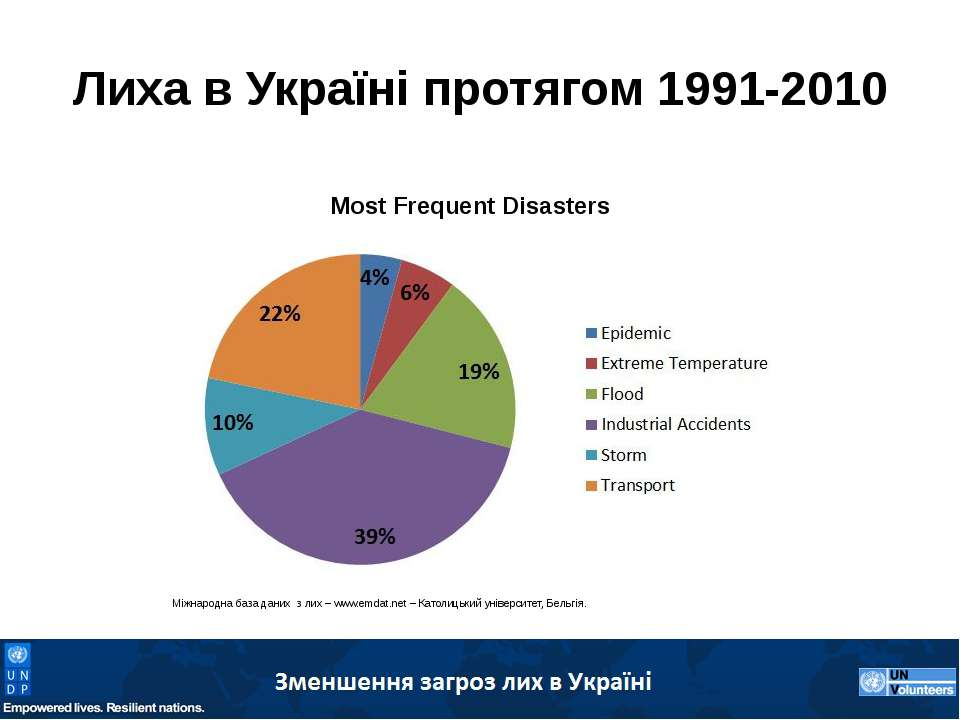 Лиха в Україні протягом 1991-2010 Міжнародна база даних з лих – www.emdat.net...