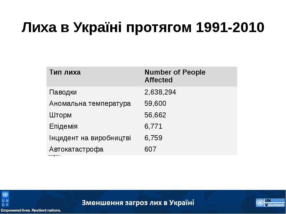 Лиха в Україні протягом 1991-2010 EM-DAT: The OFDA/CRED International Disaste...