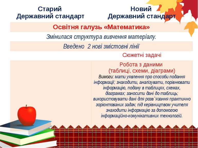 Старий Державнийстандарт Новий Державнийстандарт Освітнягалузь «Математика» З...
