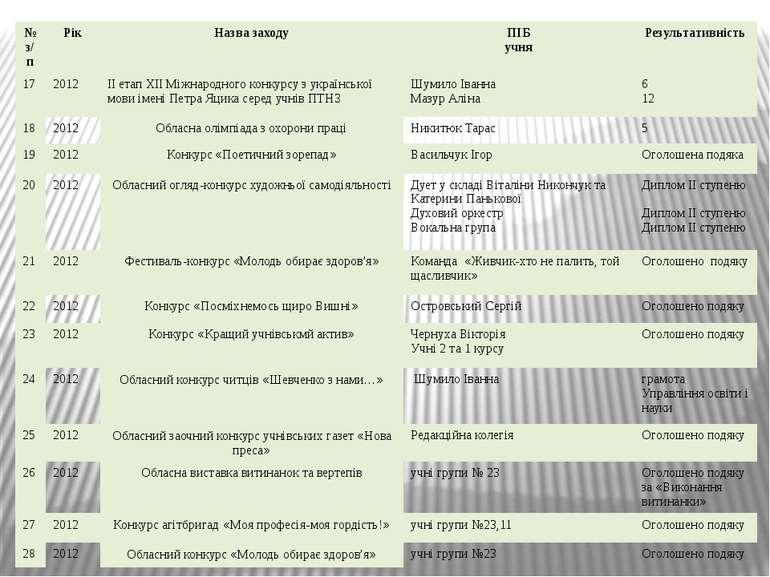 № з/п Рік Назва заходу ПІБ учня Результативність 17 2012 ІІ етап ХІІ Міжнарод...