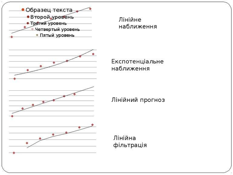Лінійне наближення Експотенціальне наближення Лінійний прогноз Лінійна фільтр...