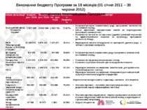 Виконання бюджету Програми за 18 місяців (01 січня 2011 – 30 червня 2012) осн...
