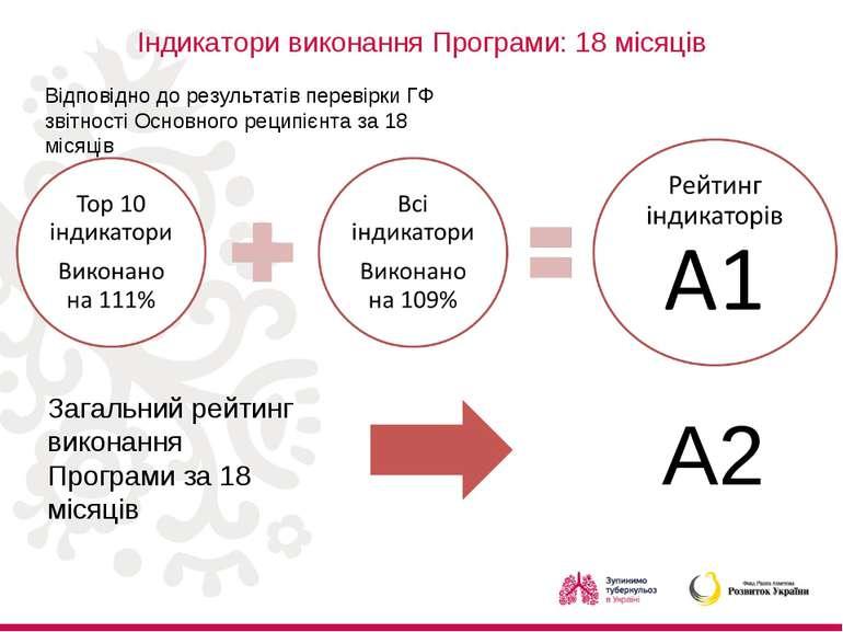 Індикатори виконання Програми: 18 місяців Відповідно до результатів перевірки...