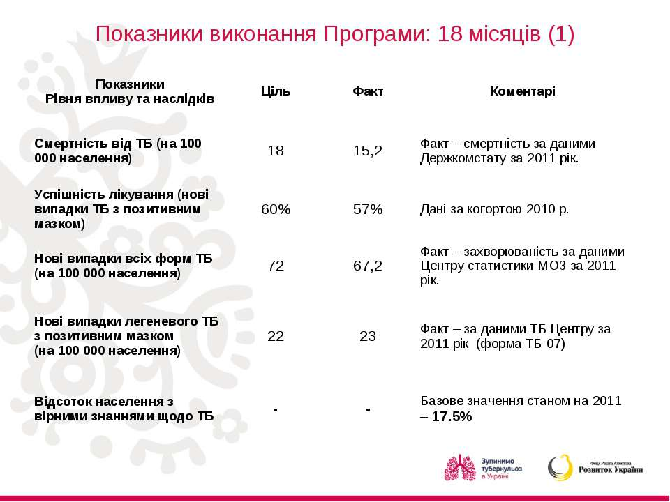 Показники виконання Програми: 18 місяців (1) Показники Рівня впливу та наслід...