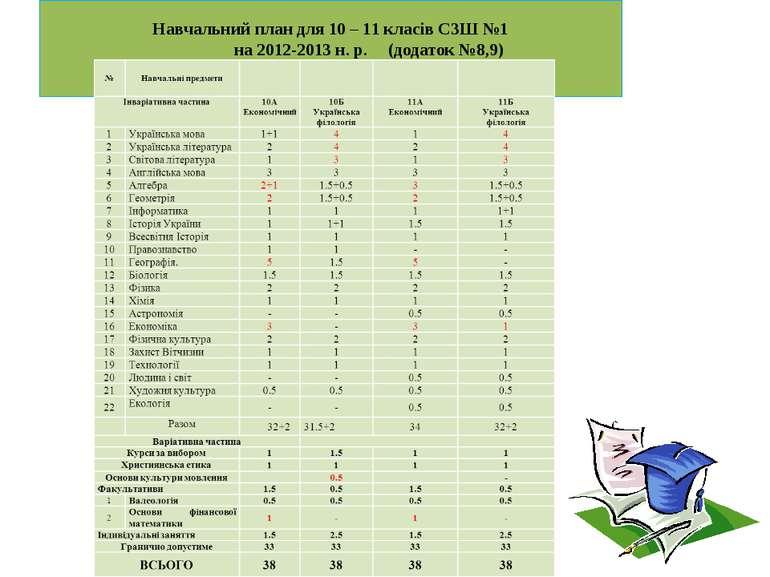 Навчальний план для 10 – 11 класів СЗШ №1 на 2012-2013 н. р. (додаток №8,9)
