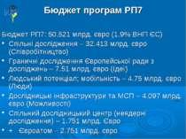Бюджет програм РП7 Бюджет РП7: 50.521 млрд. євро (1.9% ВНП ЄС) Спільні дослід...