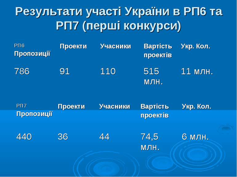 Результати участі України в РП6 та РП7 (перші конкурси)