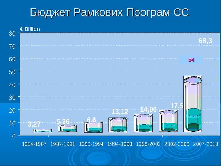Бюджет Рамкових Програм ЄС 54