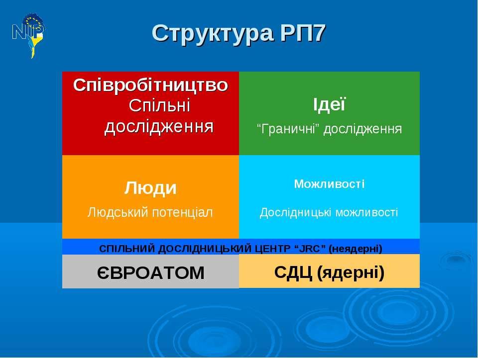 """Структура РП7 Співробітництво Спільні дослідження Ідеї """"Граничні"""" дослідження..."""