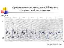 фрагмен напорно-витратної діаграми системи водопостачання Тиск,МПа Час (дні т...