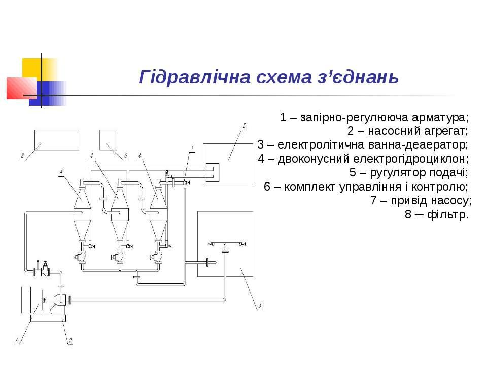 Гідравлічна схема з'єднань 1 – запірно-регулююча арматура; 2 – насосний агрег...