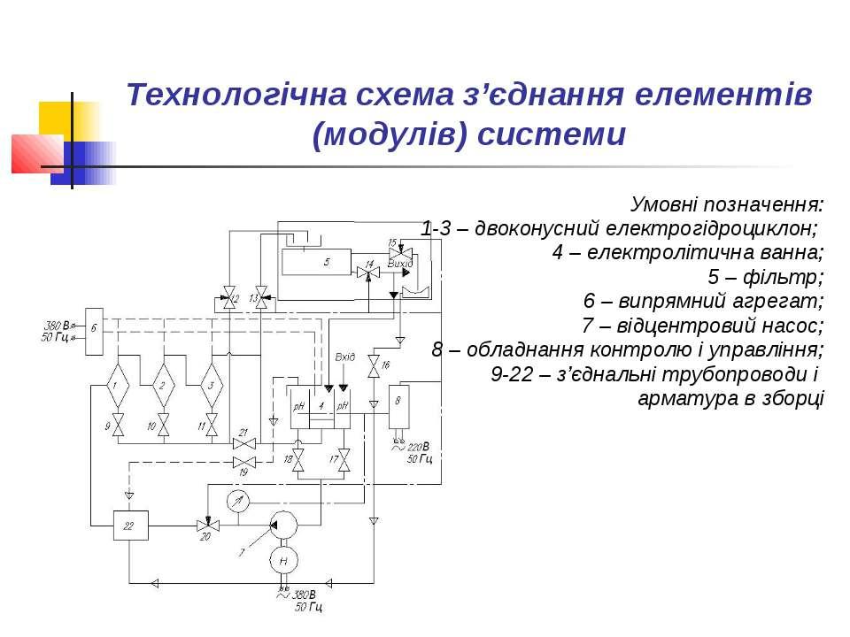 Технологічна схема з'єднання елементів (модулів) системи Умовні позначення: 1...