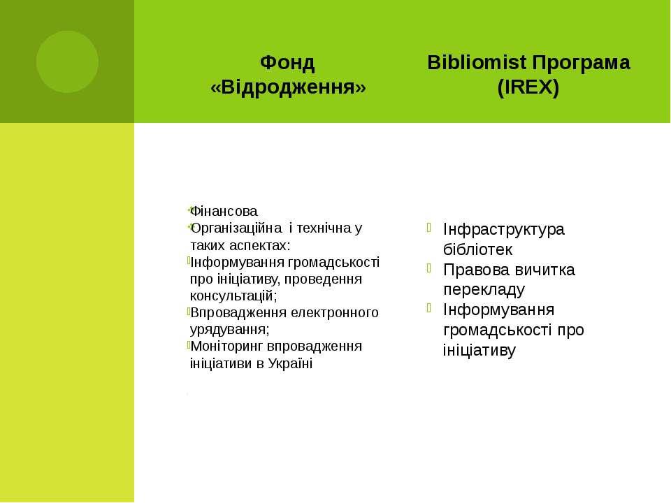 Фонд «Відродження» Фінансова Організаційна і технічна у таких аспектах: Інфор...