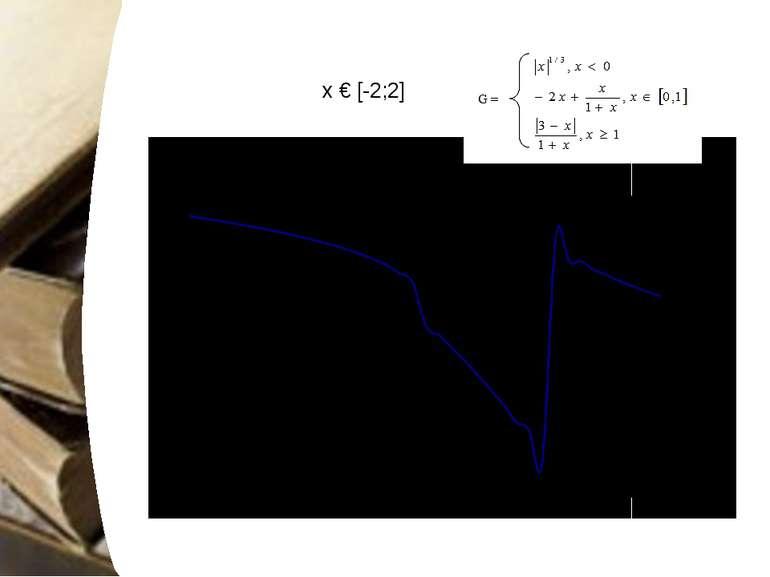 х € [-2;2] Діаграми та графіки повинні бути зрозумілими і простими.