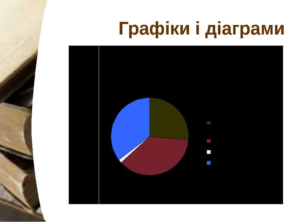 Графіки і діаграми Ясні і конкретні написи на діаграмах і графіках.