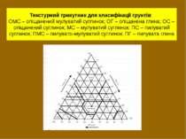 Текстурний трикутник для класифікації грунтів: ОМС – опіщанений мулуватий суг...