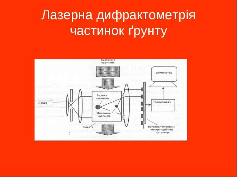 Лазерна дифрактометрія частинок ґрунту