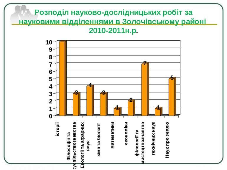 Розподіл науково-дослідницьких робіт за науковими відділеннями в Золочівськом...