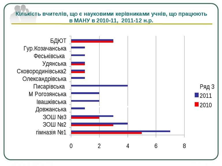 Кількість вчителів, що є науковими керівниками учнів, що працюють в МАНУ в 20...