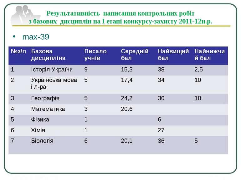 Результативність написання контрольних робіт з базових дисциплін на І етапі к...